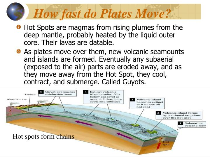 How fast do Plates Move?
