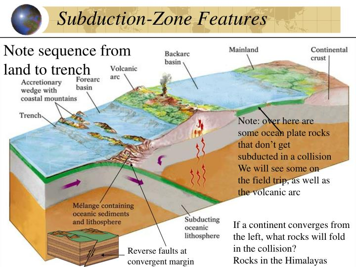 Subduction-Zone Features