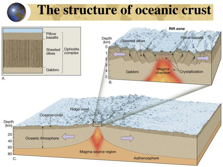 The structure of oceanic crust