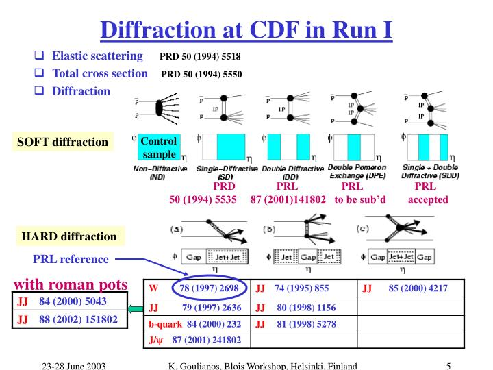 Diffraction at CDF in Run I