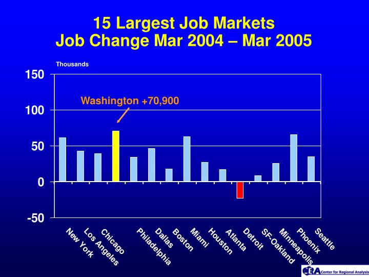15 Largest Job Markets