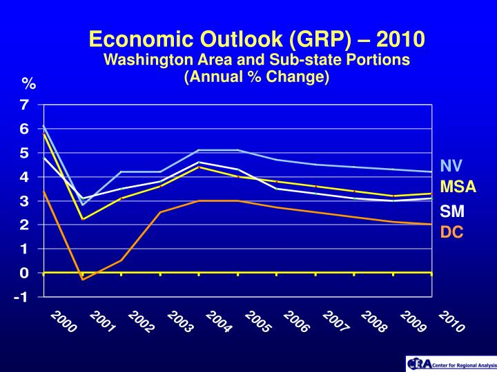 Economic outlook grp 2010 washington area and sub state portions annual change