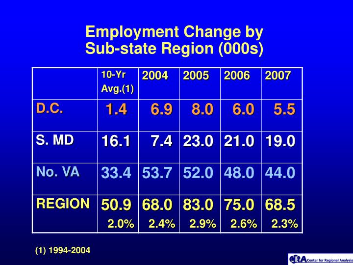 Employment Change by