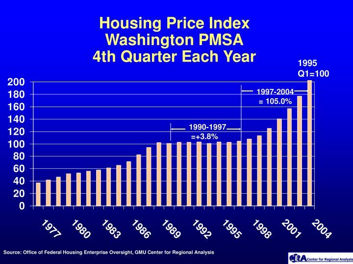 Housing Price Index