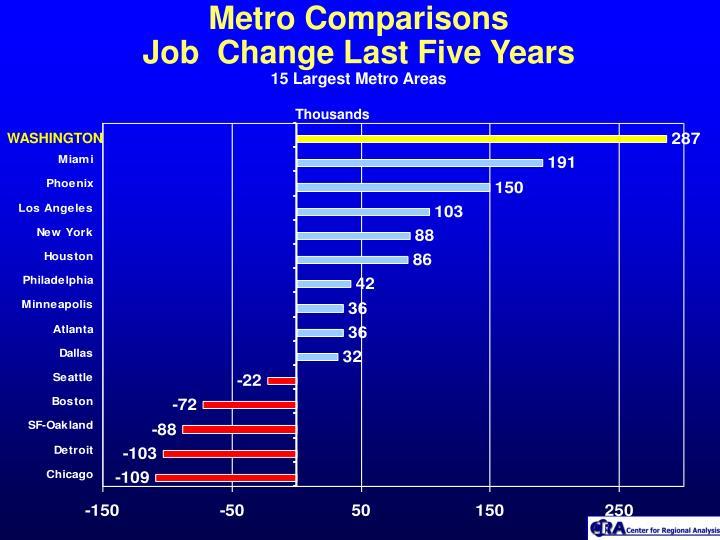 Metro Comparisons