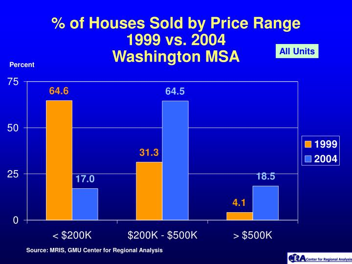 % of Houses Sold by Price Range