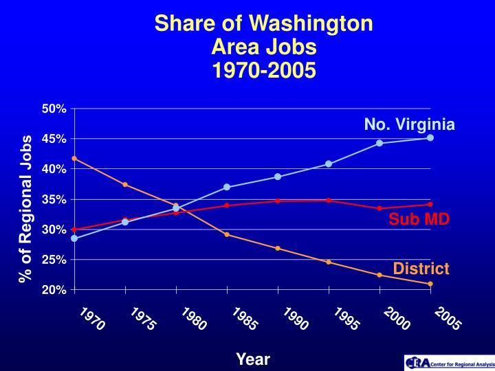 Share of Washington