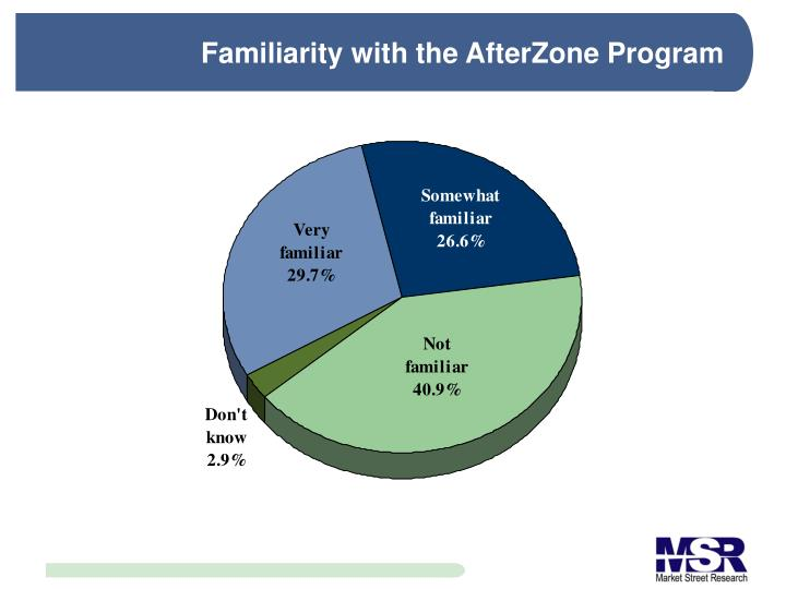 Familiarity with the AfterZone Program