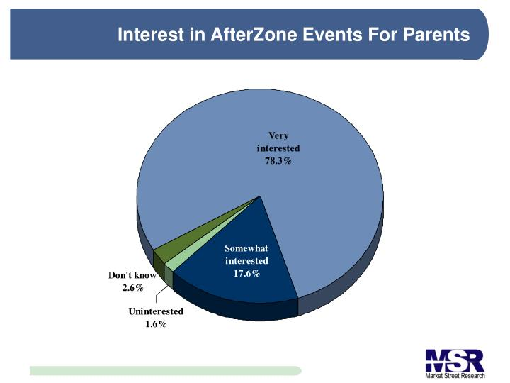 Interest in AfterZone Events For Parents