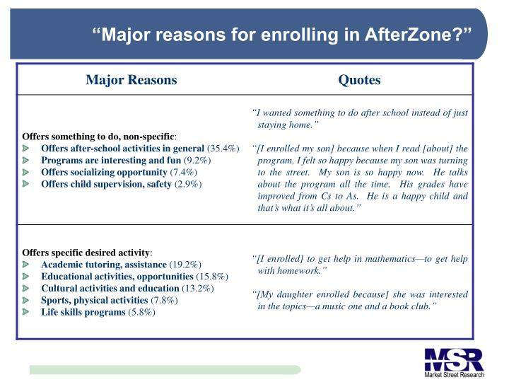 """Major reasons for enrolling in AfterZone?"""
