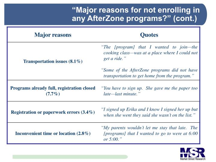 """Major reasons for not enrolling in any AfterZone programs?"" (cont.)"