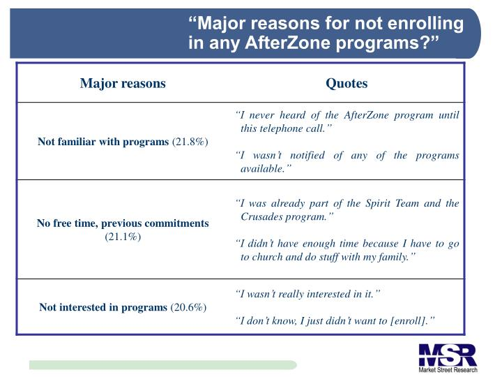 """Major reasons for not enrolling in any AfterZone programs?"""