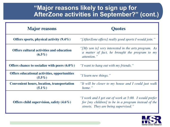 """Major reasons likely to sign up for AfterZone activities in September?"" (cont.)"