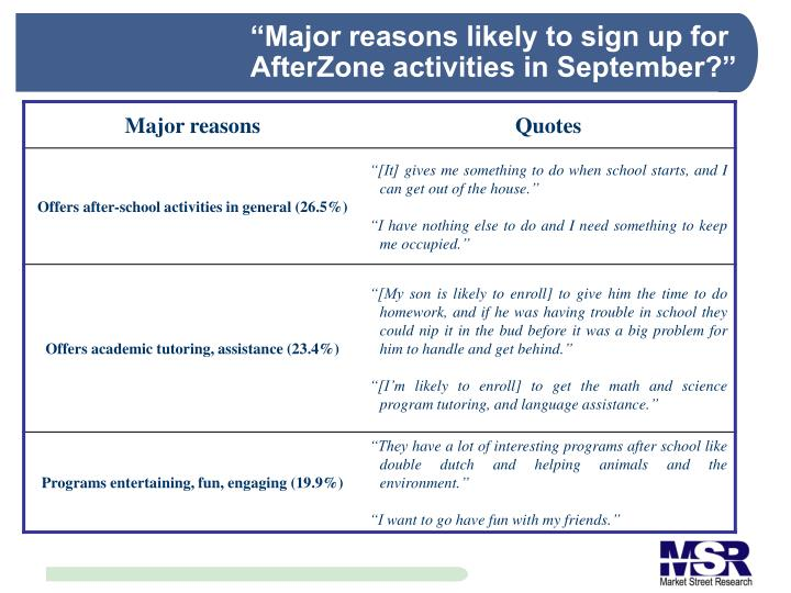 """Major reasons likely to sign up for AfterZone activities in September?"""