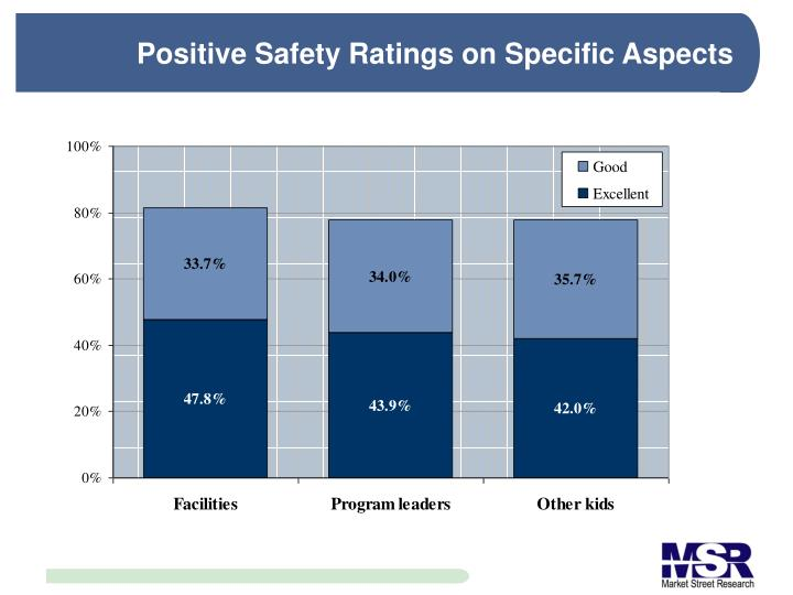 Positive Safety Ratings on Specific Aspects