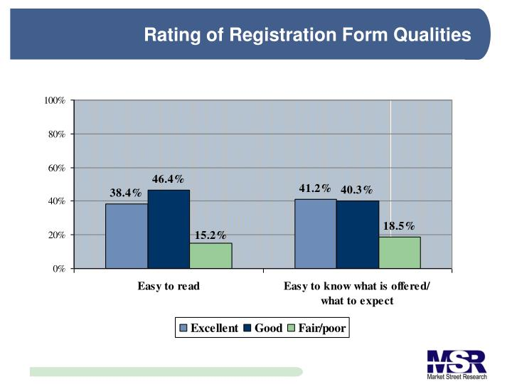 Rating of Registration Form Qualities