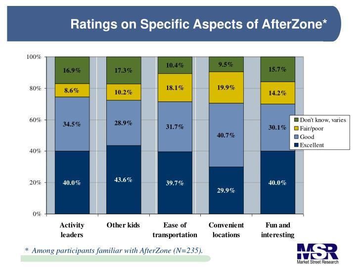 Ratings on Specific Aspects of AfterZone*