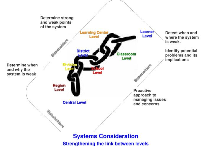 Determine strong and weak points of the system