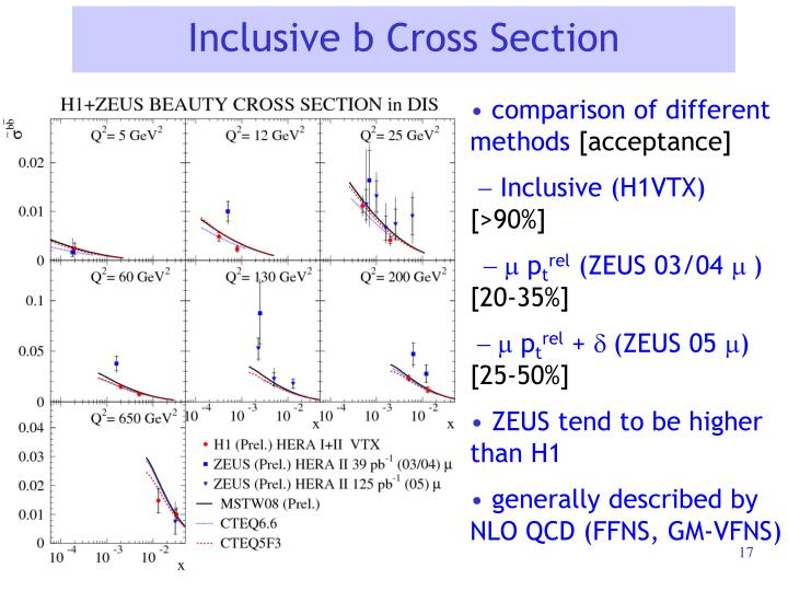 Inclusive b Cross Section