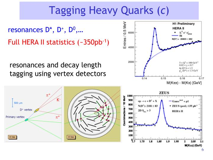 Tagging Heavy Quarks (