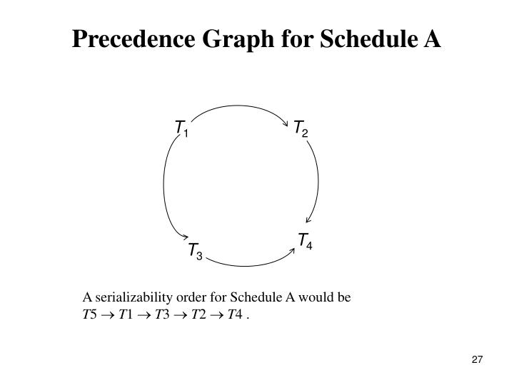 Precedence Graph for Schedule A