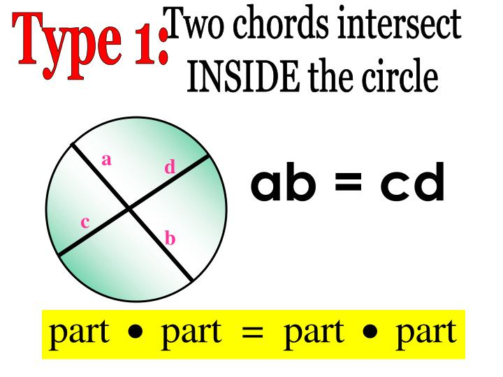Two chords intersect