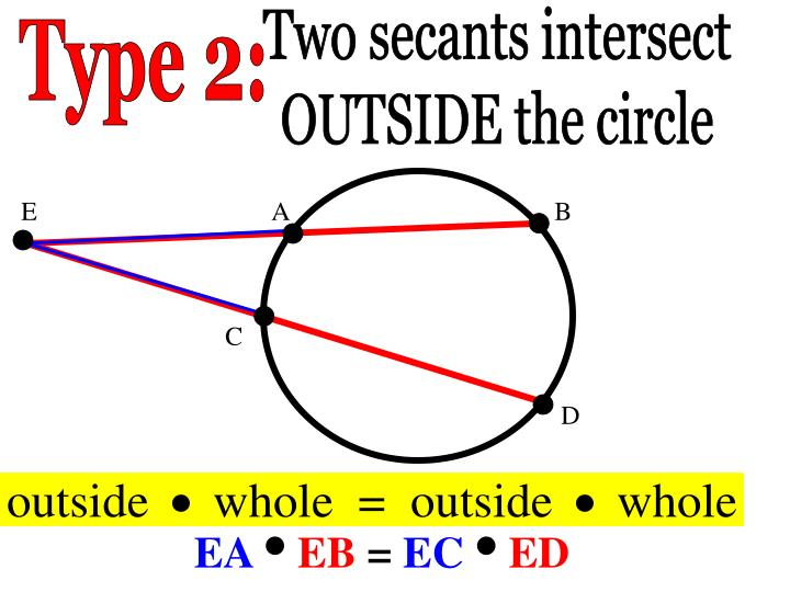 Two secants intersect