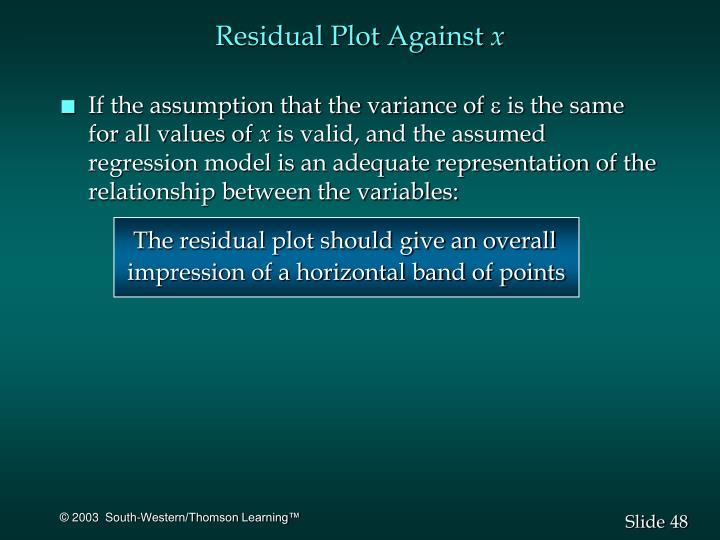 Residual Plot Against