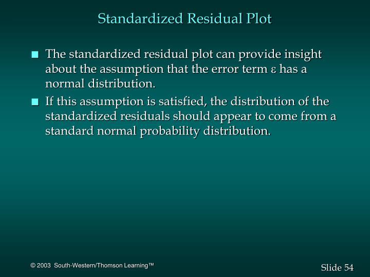 Standardized Residual Plot