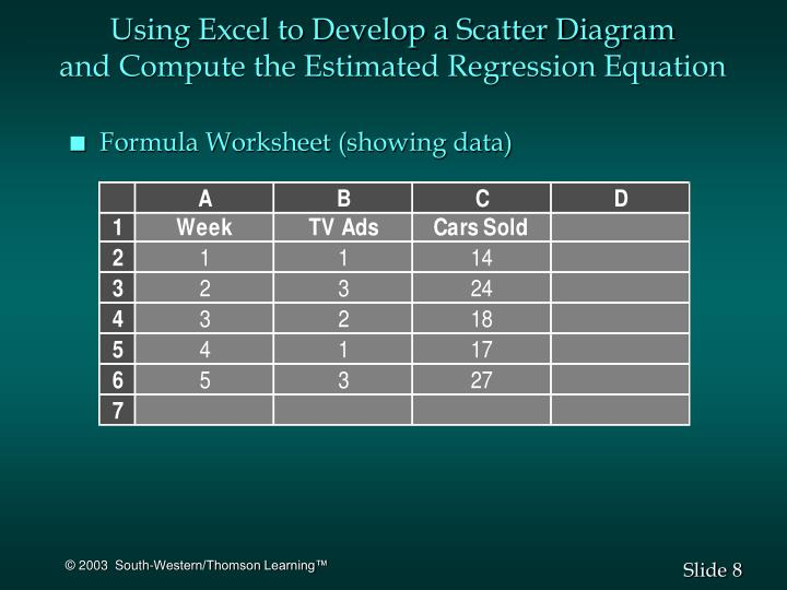 Using Excel to Develop a Scatter Diagram