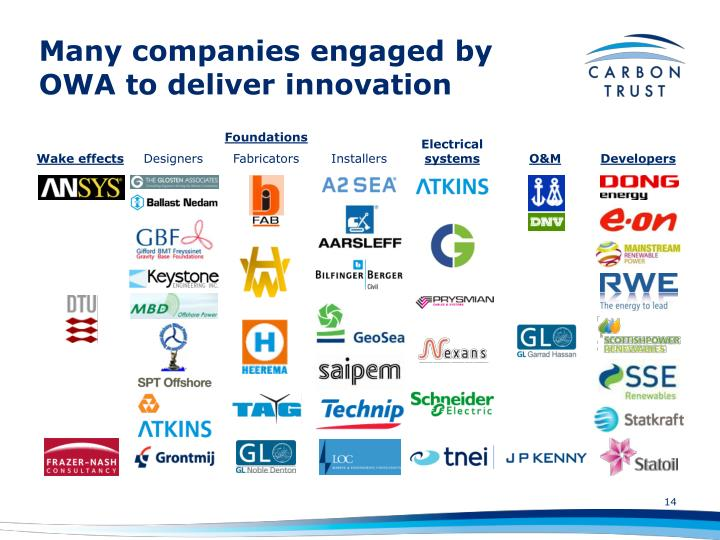 Many companies engaged by OWA to deliver innovation