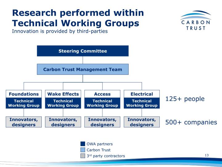 Research performed within Technical Working Groups