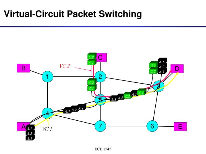 major protocols packet circuit switching