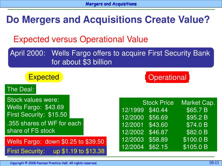 April 2000:Wells Fargo offers to acquire First Security Bank