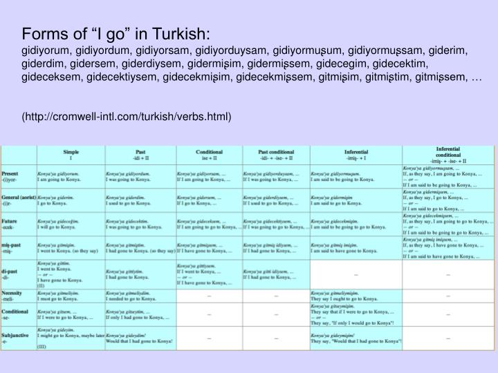 "Forms of ""I go"" in Turkish:"