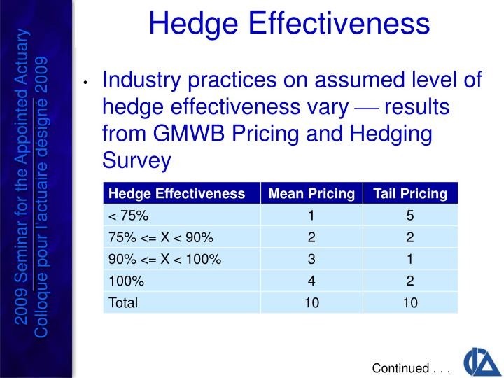 Industry practices on assumed level of hedge effectiveness vary