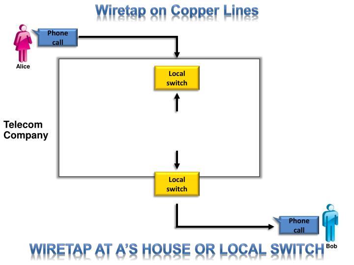 Wiretap on Copper Lines
