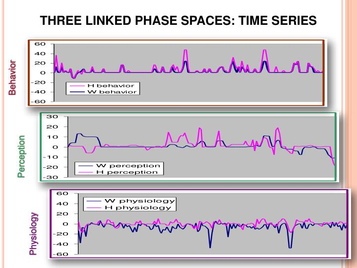 THREE LINKED PHASE SPACES: TIME SERIES