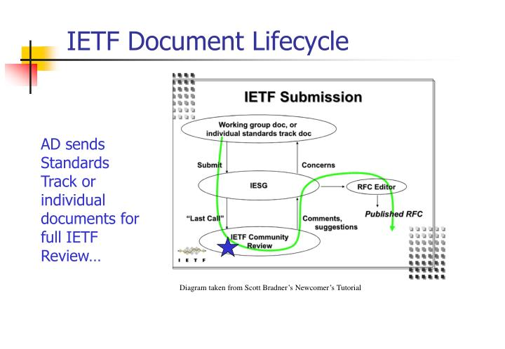IETF Document Lifecycle