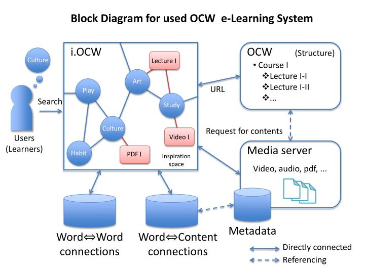 Block Diagram for