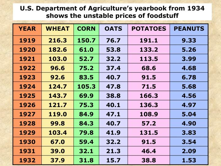 U.S. Department of Agriculture's yearbook from 1934 shows the unstable prices of foodstuff