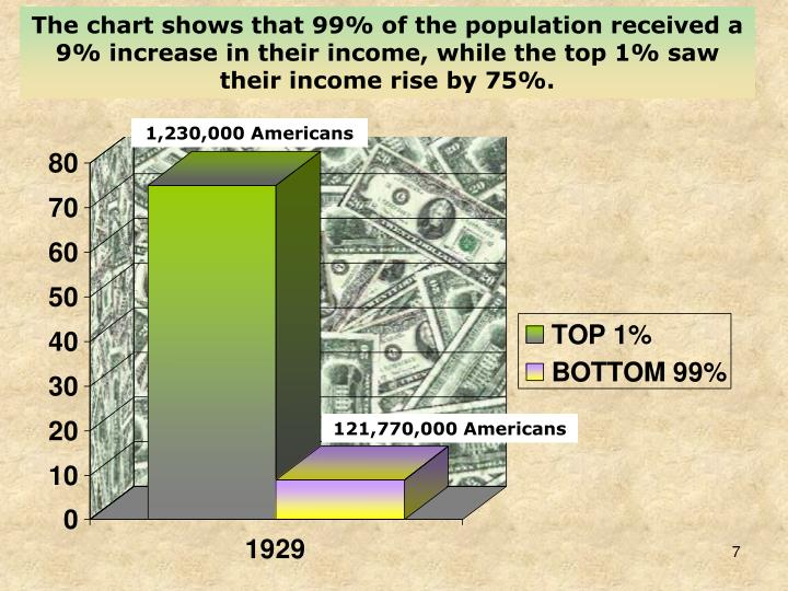 The chart shows that 99% of the population received a 9% increase in their income, while the top 1% saw their income rise by 75%.