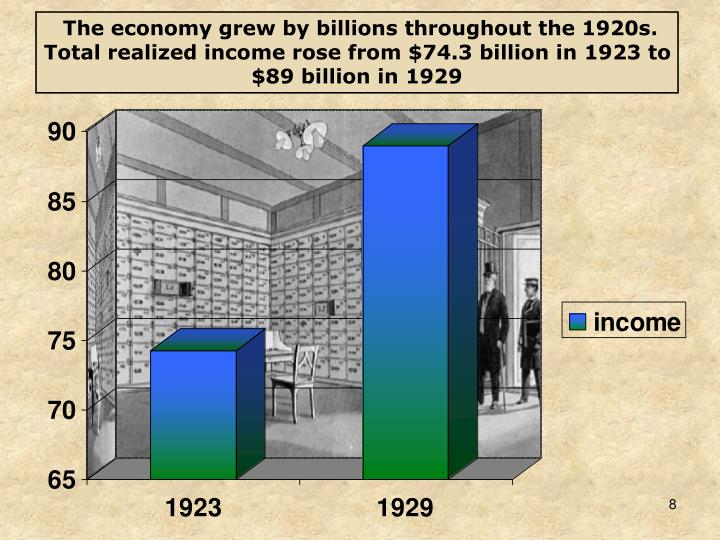 The economy grew by billions throughout the 1920s. Total realized income rose from $74.3 billion in 1923 to $89 billion in 1929