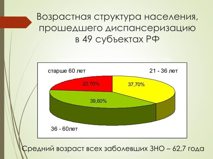 Возрастная структура населения, прошедшего диспансеризацию   в 49 субъектах РФ