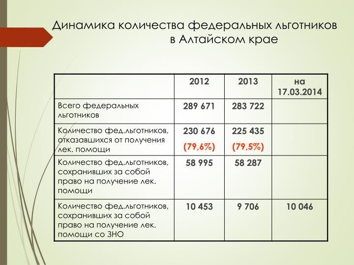 Динамика количества федеральных льготников