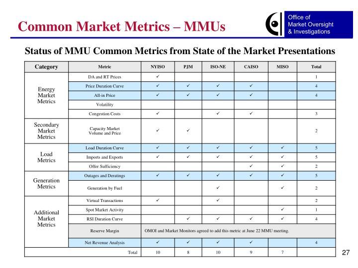 Common Market Metrics – MMUs