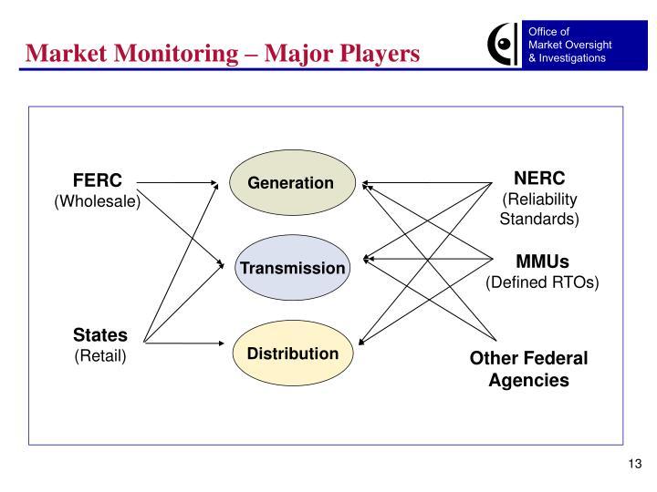 Market Monitoring – Major Players