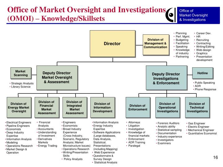 Office of Market Oversight and Investigations