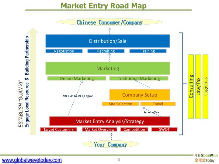 Market Entry Road Map