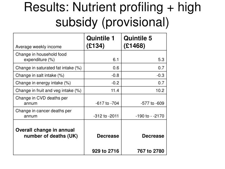 Results: Nutrient profiling + high subsidy (provisional)